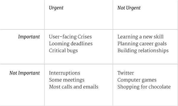 Urgent vs Important for Designers: 4 quadrants