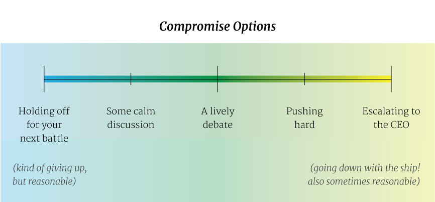 Compromise Options Spectrum