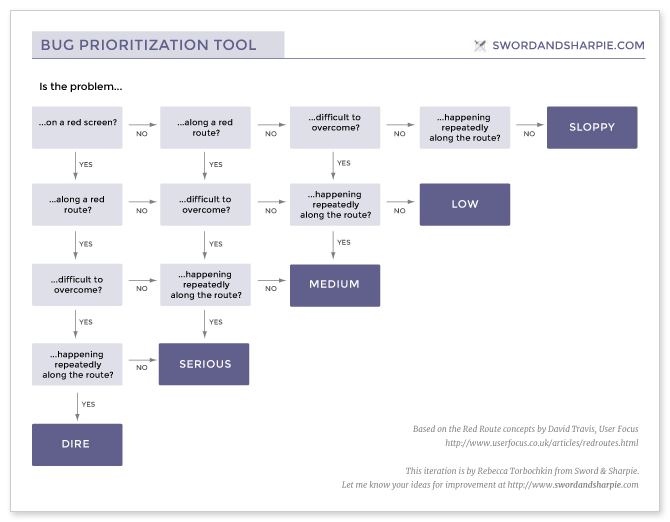 User Focused Bug Prioritization Tool